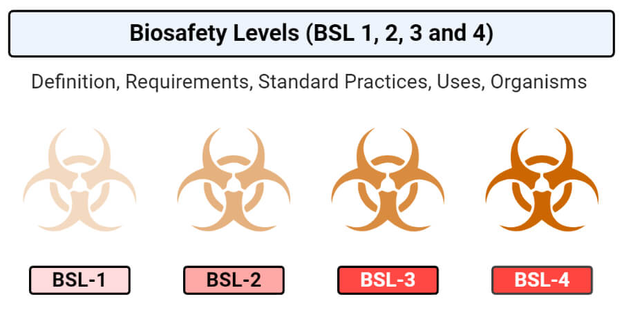 Biosecurity and Quality Control